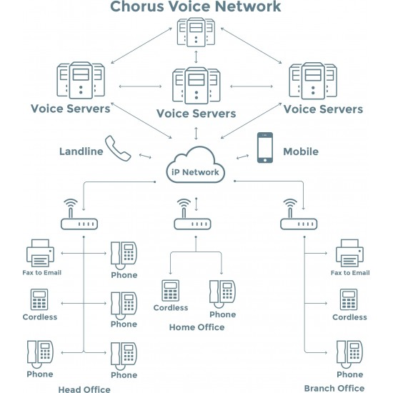 Voicepro QoS Cloud PBX Advanced Monthly User Access from: